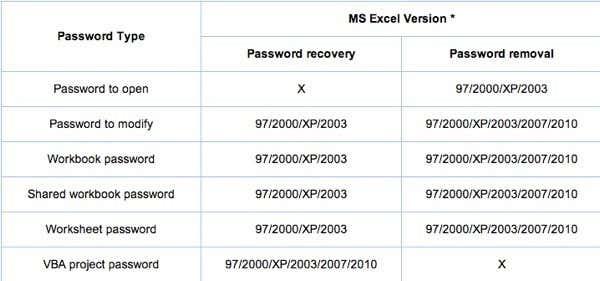 Microsoft excel - Recover xlsx password - Super User
