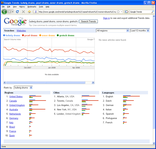 Google Trends reports: the word 'palmistry' is very popular in Nepal!