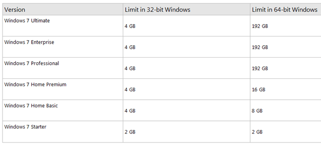 Windows 7 RAM Requirements – How Much Memory Do I Need?
