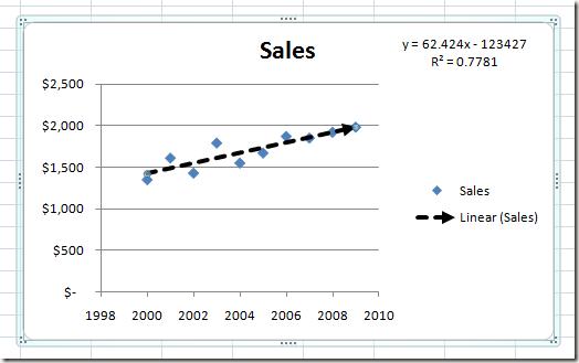 el Final de la línea de Tendencia en Excel