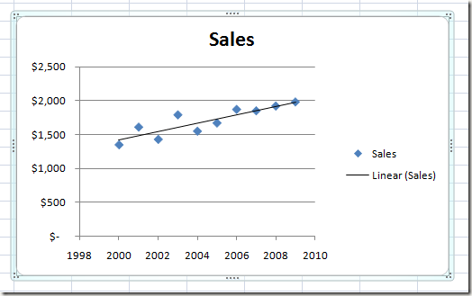 Linear Regression Trendline on an Excel Chart