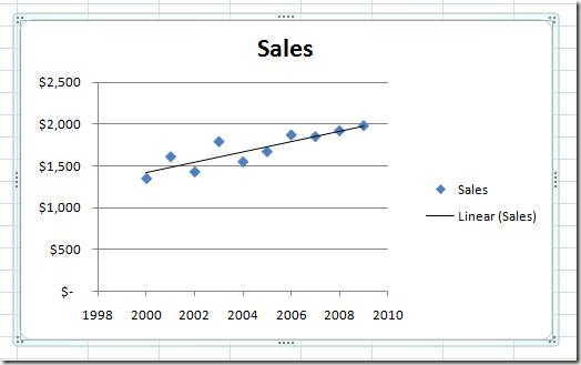 la Regresión Lineal de la línea de Tendencia en un Gráfico de Excel