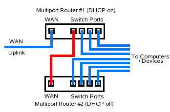 top ways to boost wifi signals and improve wireless ... router wiring diagrams