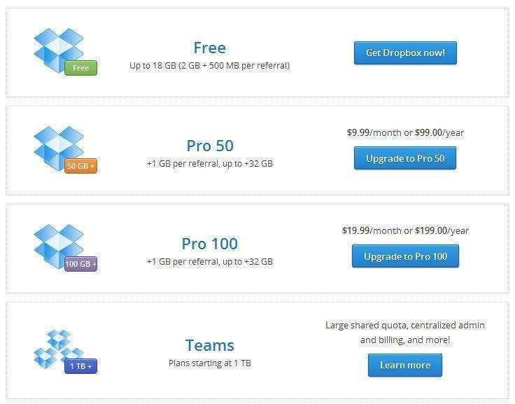How to download pictures from dropbox to hard drive