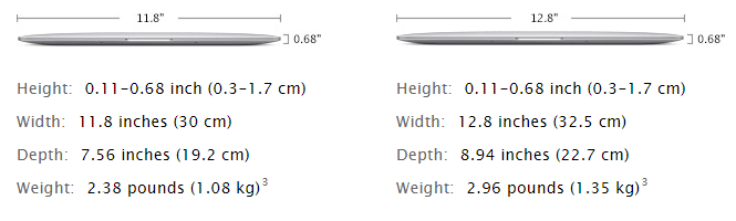 MacBook vs MacBook Air vs MacBook Pro with Retina Display