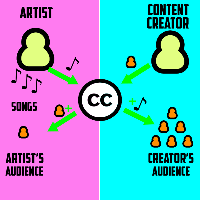 What Is Creative Commons Explanation Of Each License